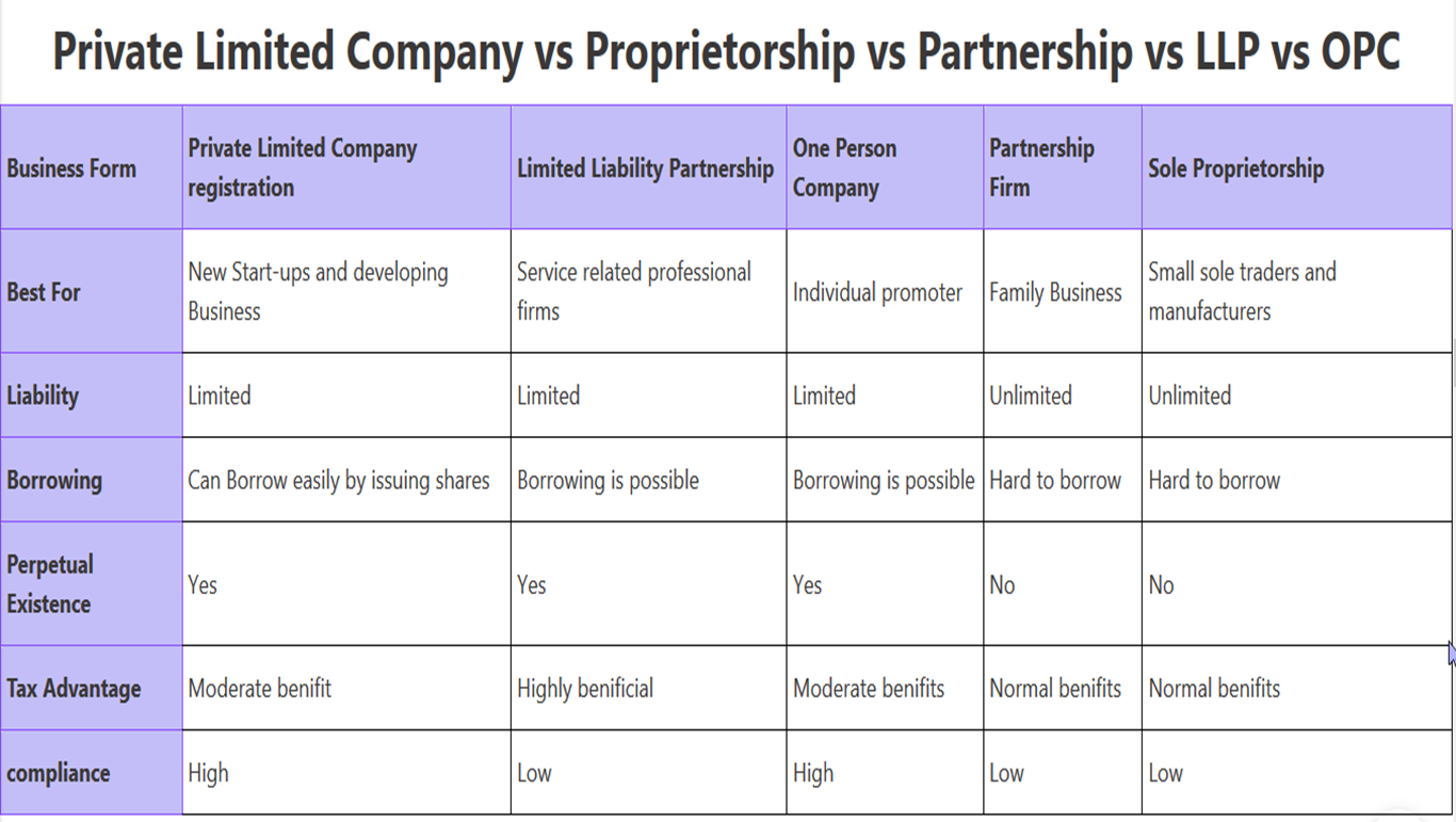 PrivateLimited-Company-vs-Proprietorship-vs-Partnership-vs-LLP-vs-OPC​